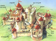 CONSTRUCTION DES CHATEAUX FORTS: Un chantier de château pouvait durer 10 à 20 ans. On a construit plusieurs châteaux en bois puis ils ont utilisé la pierre beaucoup plus solide et ininflammable. Il fallait engager plus d'ouvriers car le travail se faisait à la force des bras. Les châteaux se construisaient sur les points les plus hauts.(Les châteaux en pierre sont un luxe au moyen âge).