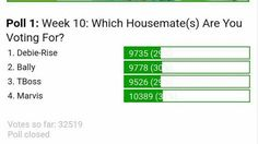Housemates Gets Almost Equal Votes In #BBNaija Online Polls As Voting Closes