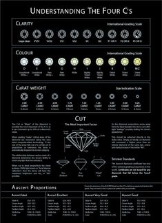 Diamond Chart: Understanding the 4 Cs Cut is the most important, get a triple excellent Diamond Chart, Diamond Guide, Diamond Sizes, Diamond Cuts, Diamond Solitaire Rings, Diamond Gemstone, Diamond Jewelry, Jewelry For Her, Jewelry Photography