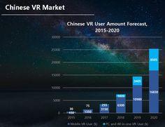 "[IT조선 VR포럼] 토니 치아 부사장 ""중국 VR 사용자 2020년까지 50배 증가 예상"" : 네이버 뉴스"