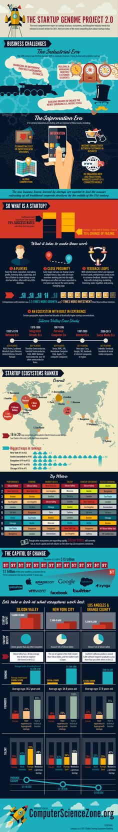 Startup Genome Project Compares Global Ecosystems [INFOGRAPHIC]