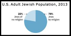 One in five Jews describe themselves as having no religion. | 18 Statistics That Show What It's Like To Be Jewish In America In 2013