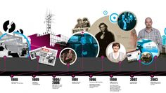 BBC Newcastle Timeline | Creative Place
