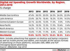 digital Ad Spending growth worldwide, eMarketer sept 2014