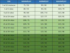Aký by ste mali mať krvný tlak podľa vášho veku Nordic Interior, Herbalife, Periodic Table, Health Fitness, Random, Beauty, Medicine, Self, Periodic Table Chart