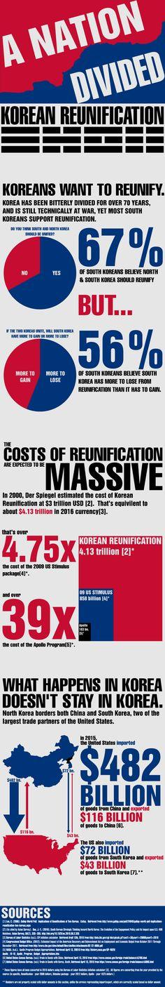 Korean Reunification: A Nation Divided [OC]  View More @ http://www.liveinfographic.com/  #Best Infographics Free Infographics Infographic infographics Korean Reunification: A Nation Divided [OC] ryoushi19  #infographic  #infographics #pintrestinfographics  #pintrest #pintrestpins