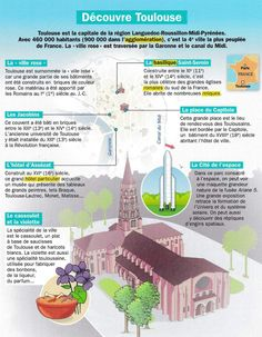 French Teaching Resources, Teaching French, Nice, Saint Sernin Toulouse, France Geography, French Conversation, Ville Rose, French Education, Mind Maps