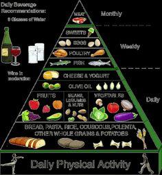 PYRIMID POWER PROTOTYPES CHARTS   food pyramid, 'Superfood' pyramid and Mediterranean food pyramid ...