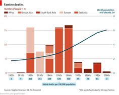 Is aid working in it's current form? (via Daily chart: Famine mortality | The Economist)