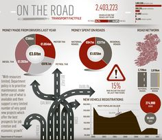 #infographic from the #IrishIndependent - 'State takes over €4bn from motorists but roads still rubbish'
