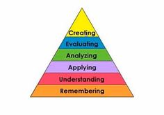 Bloom's Taxonomy is a great way to make sure students are utilizing Higher Order Thinking strategies. The farther up in the pyramid a student goes, the more involved and complex their thinking gets. Obviously, we need to encourage students to strive to hit the top tier as often as possible.