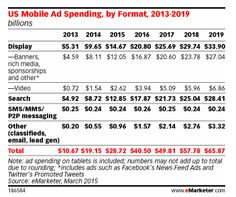 mobile advertising forecast