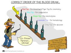 correct order of blood drawing