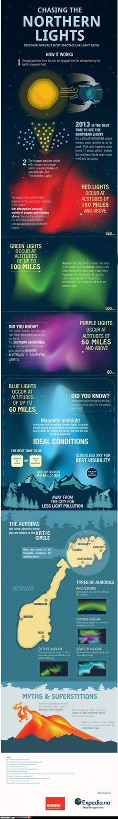 Chasing The Northern Lights - How It Works. Infographic