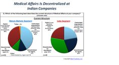 The Indian regulatory and market landscape is very different from those in mature markets. Moreover, the Indian pharmaceutical industry is highly fragmented with more revenue coming from OTC drugs. Due to this, 77% of Indian benchmark companies prefer some form of decentralization for Medical Affairs, compared with 56% of the mature markets companies.