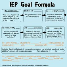 Goals, grades and your IEP. Items for parents to consider. IEP goal formula for special education Source by . Teaching Special Education, Education City, Special Education Organization, Teaching Money, Kids Education, French Education, Teacher Education, Teaching Ideas, Teaching Art