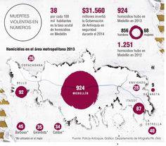 15 a 45, edades más afectadas por homicidios en Antioquia Esta población concentra la mayoría de víctimas y de victimarios. El año pasado, en este rango, hubo 790 asesinatos en Medellín.