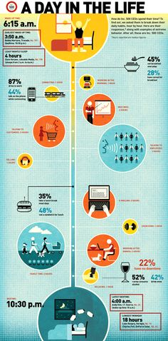 Nice to know ;-) INFOGRAPHIC: A Day In The Life Of An Inc 500 CEO
