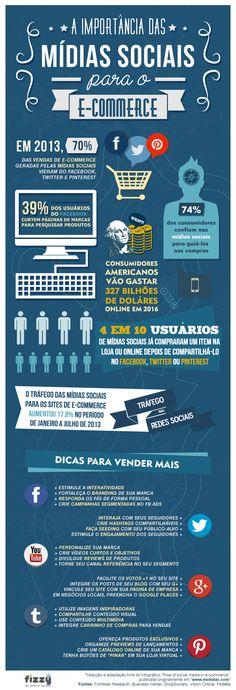 Infográfico: A importância das mídias sociais para o e-commerce, por Fizzy Marketing Digital