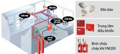 Nguyên lý hoạt động hệ thống chữa cháy bằng khí fm200