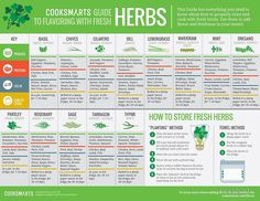 """""""Cook Smarts' Guide to Using Fresh Herbs"""" Photographic Prints by cooksmarts   Redbubble"""
