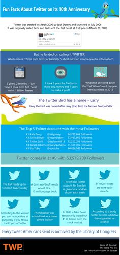 Fun Facts About Twitter On Its 10th Birthday [Infographic]