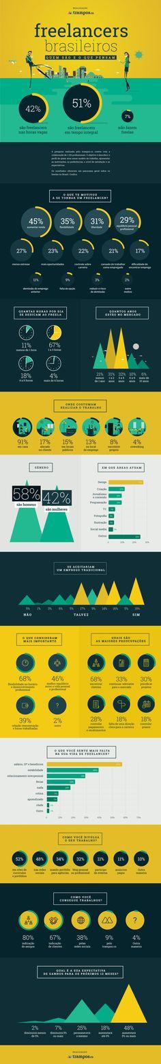 Infográfico: pesquisa sobre o freelancer brasileiro | 2015.
