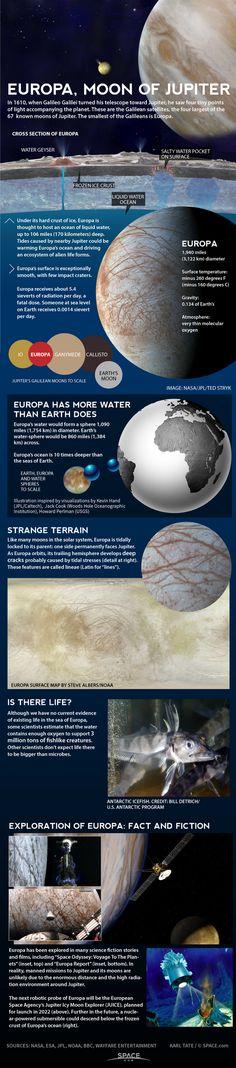 Jupiter's moon Europa has a huge underground ocean.