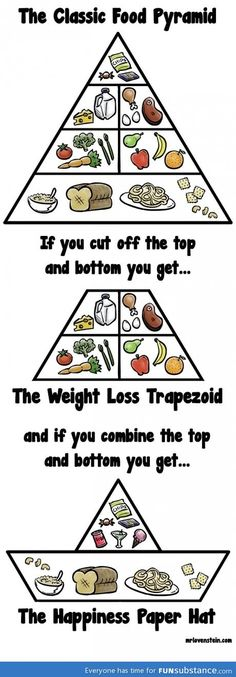 Food pyramid. Even though I'm trying hard to eat right, this made me laugh.