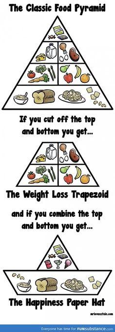 Food Pyramid - klassisch und Abwandlungen! Sehr gut :)