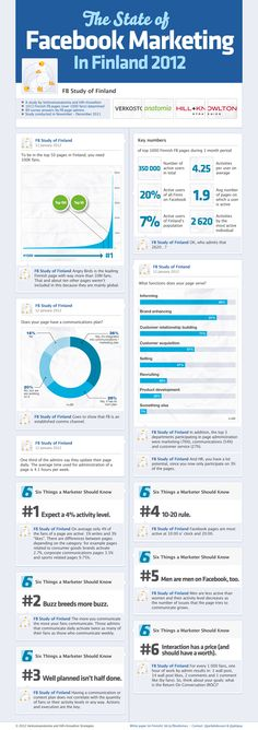 The State of Facebook Marketing in Finland 2012