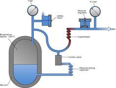 Soğutma sistemlerinde soğutucu sıvının sıvı halde giriş yapıp ortama verilecek havadaki ısıyı alarak gaz haline