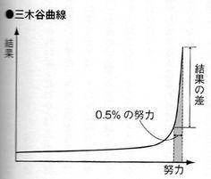 「三木谷曲線」(CEO, Rakuten ltd)  結果の差は、最後の0.5%にあるという仮説。最後まで気を抜かない