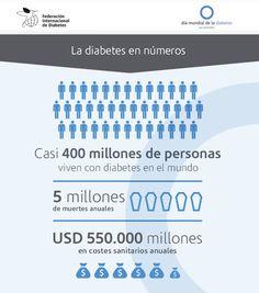 """""""La diabetes en números"""". Infografía de la Federación Internacional de Diabetes para el Día Mundial de la Diabetes 2014."""