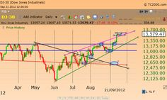 Trend lines, support and resistance and the three channels.  Nothing else