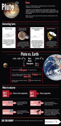 The Solar System Infographic Series- Pluto #astronomy #telescopeplanet #infographics