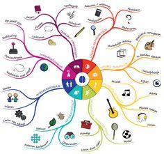 Mind Map Art, Mind Maps, Multiple Intelligences, Effective Teaching, 21st Century Skills, Teacher Inspiration, Sketch Notes, Employee Engagement, Reggio Emilia