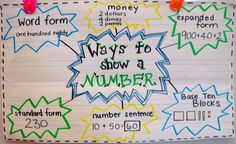 Ways to show a number-anchor chart Word, expanded, standard forms, money, number…