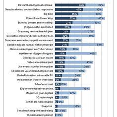 Wat zijn de media & communicatie trends?