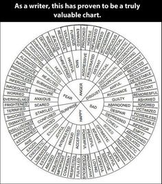 """The """"Feel Wheel.""""  An aid for emotional word choices when writing."""