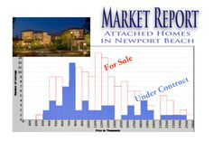 Newport Beach Market Report – Attached Homes, The Demand/Supply Balance