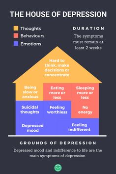 A pin about symptoms of depression. The symptoms are divided in: thoughts, behaviours and emotions. Psychology Studies, Psychology Disorders, Counseling Psychology, Mental Health Disorders, Psychology Facts, Mental Health Support, Mental And Emotional Health, Mental Health Awareness, Ptsd Symptoms