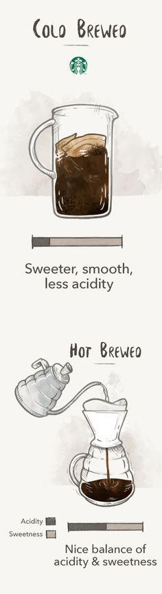 If you brewed the same coffee with both cold and hot methods, they would taste different. That's because temperature and time affect the rate of oxidation — the rate at which the oils, acids and sugars in coffee break down. Depending on how quickly this happens, it can impact the flavor, aroma and texture of each cup. Visit 1912 Pike to see the science behind hot vs. cold brewed coffee.