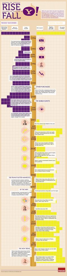 Rise and fall of Yahoo!