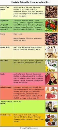 Best hypothyroidism diet: list of foods to eat to end your low thyroid symptoms like constant fatigue and weakness depression irritability memory loss mind fog and weight gain or inability to lose weight. by amchism Low Thyroid Symptoms, Thyroid Disease, Heart Disease, Thyroid Gland, Thyroid Issues, Hashimotos Disease Diet, Food For Hypothyroidism, Foods Good For Thyroid, Metabolic Diet