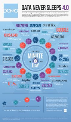 """This Is How Much Data The Internet Gets Through In One Minute: Computer software company Domo has just released its fourth annual installment of its """"Data Never Sleeps"""" series, which breaks down our online. Content Marketing, Social Media Marketing, Online Marketing, Digital Marketing, Inbound Marketing, Business Marketing, Internet Marketing, Business Infographics, Marketing Strategies"""