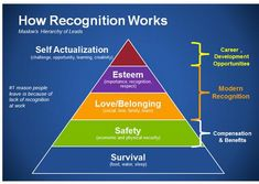 Amazing how managers forget these delicate balances of Recognition and Motivation parameters.