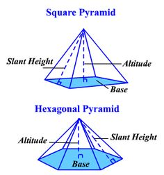 The lateral surface area of a regular pyramid is the sum of the areas of its lateral faces. Math Figures, I Hate Math, Math Help, Surface Area, At Least, Gardening, Learning, Lawn And Garden, Studying