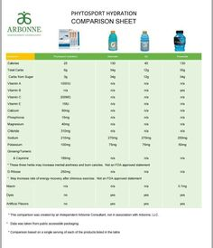 Arbonne's new Phytosport technology. Science and fitness. Angela Independent Consultant #116561229