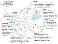 """Dicen que """"una imagen vale mas que mil palabras"""", así que me pareció buena idea compartir """"dibujado"""" lo que es una carta astral. Este cálculo puede hacerse para cualquier mo… Astrology Books, Tarot Astrology, Astrology Numerology, Astrology Zodiac, Zodiac Signs, Astrology Planets, Capricorn, Spiritual Life, Holistic Healing"""